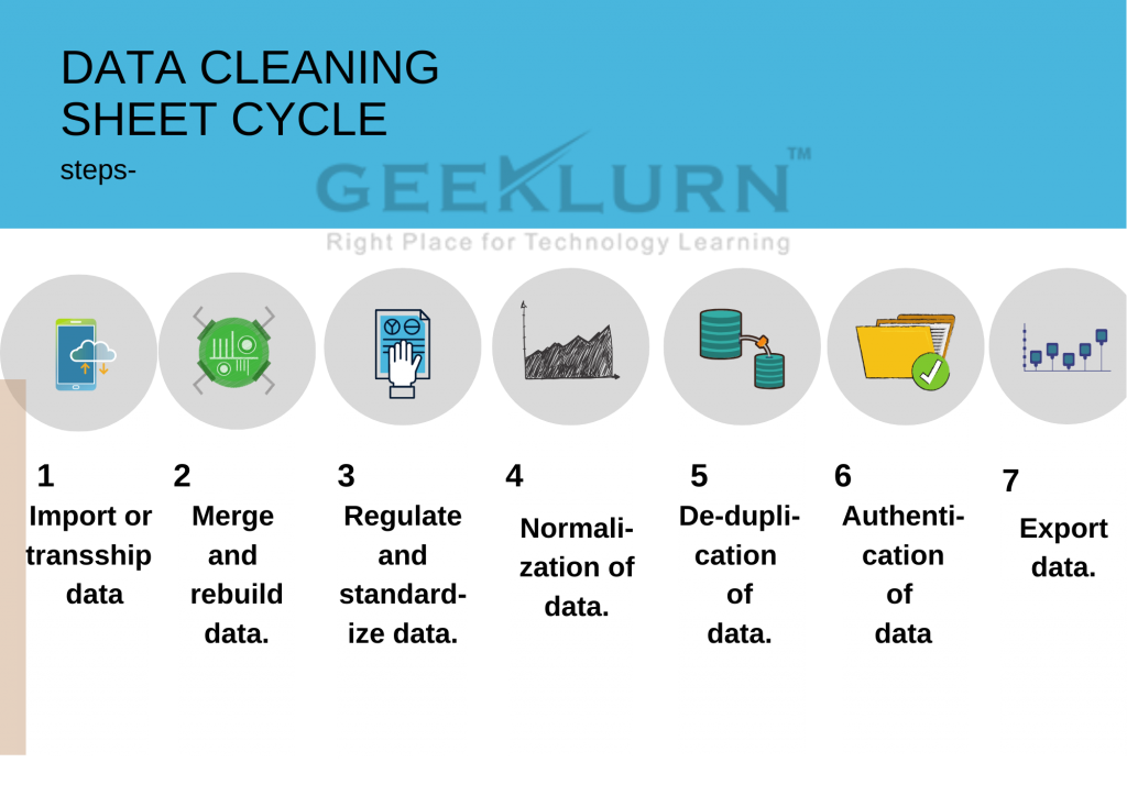 Data science cleaning technique
