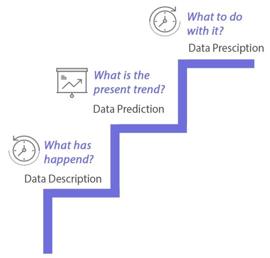 Data Science principles.
