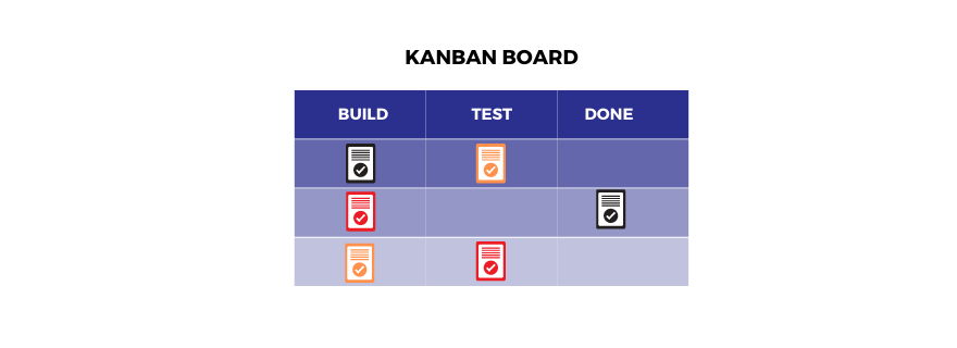 Kanban board in product management.