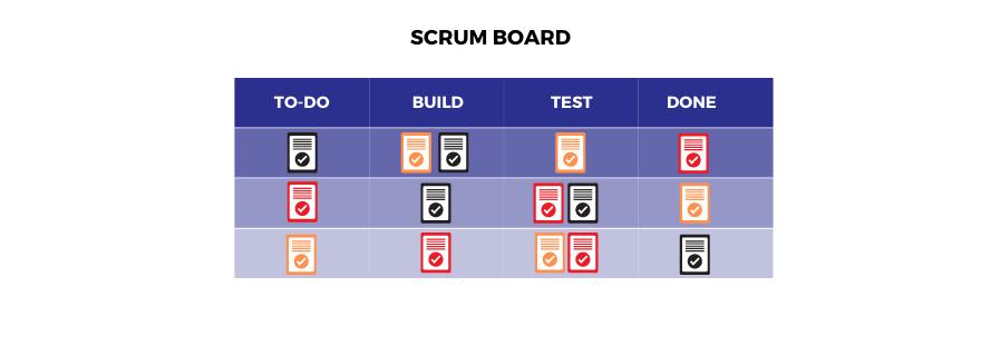 Scrum product management.