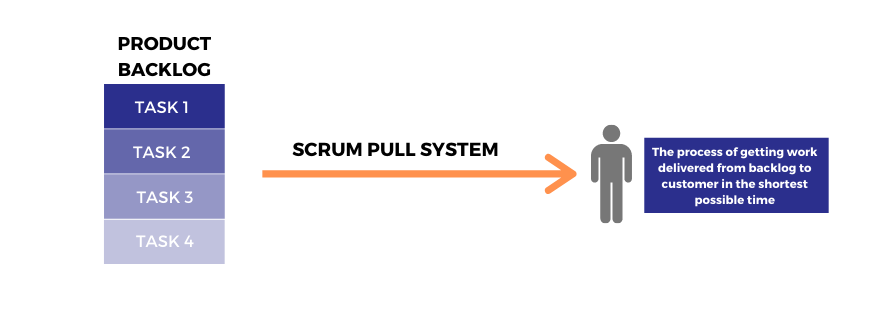Scrum pull system